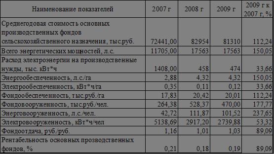 ЦЕНТРАЛЬНАЯ НАУЧНАЯ БИБЛИОТЕКА Курсовая работа Анализ  На основании данной таблицы можно сделать вывод что среднегодовая стоимость основных производственных фондов сельскохозяйственного назначения увеличилась