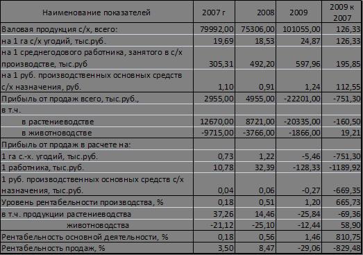 ЦЕНТРАЛЬНАЯ НАУЧНАЯ БИБЛИОТЕКА Курсовая работа Анализ  На основании данной таблицы можно сделать вывод что валовая продукция сельского хозяйства в целом и в расчете на 1 га с х угодий 1 работника с х
