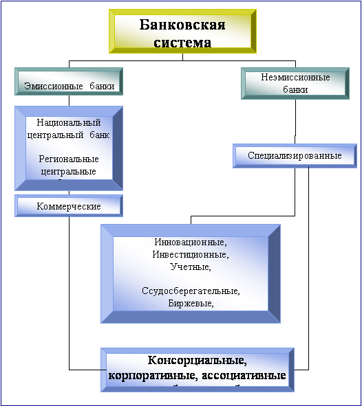 ЦЕНТРАЛЬНАЯ НАУЧНАЯ БИБЛИОТЕКА Курсовая работа Банковская  Организационная диаграмма