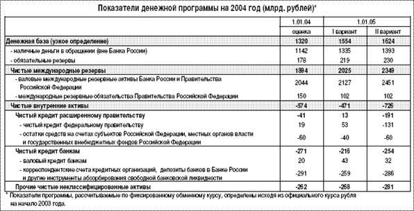 ЦЕНТРАЛЬНАЯ НАУЧНАЯ БИБЛИОТЕКА Курсовая работа Банковская  5 Перспективы и планы развития банковской системы на 2005 год