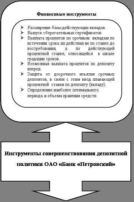 110-и инструкция банка: