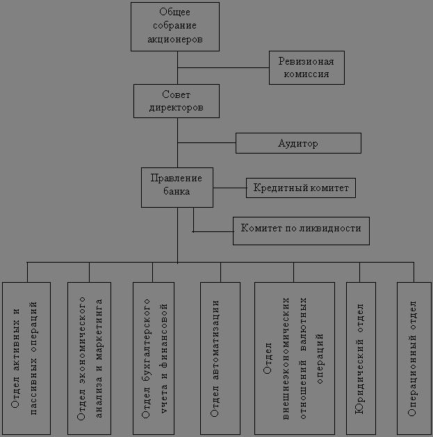 ЦЕНТРАЛЬНАЯ НАУЧНАЯ БИБЛИОТЕКА Дипломная работа Управление  Третий блок блок общих вопросов управления входит организация планирования прогнозирование деятельности банка подготовка методологии безопасность и