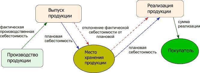 Учет готовой продукции и ее реализации реферат 6903
