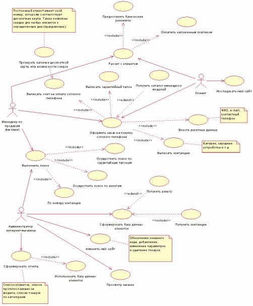 Uml 2 use case diagrams an agile introduction