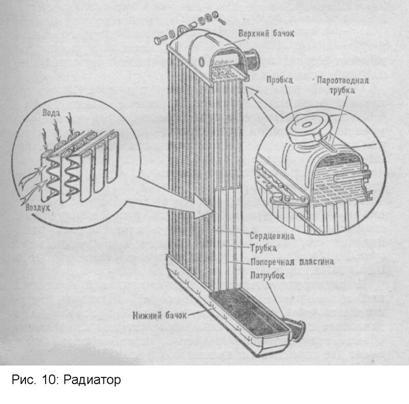 ЦЕНТРАЛЬНАЯ НАУЧНАЯ БИБЛИОТЕКА Дипломная работа Устройство и  Радиатор отдает воздуху тепло от охлаждающей жидкости Он состоит из сердцевины верхнего и нижнего бачков и деталей крепления рис 10