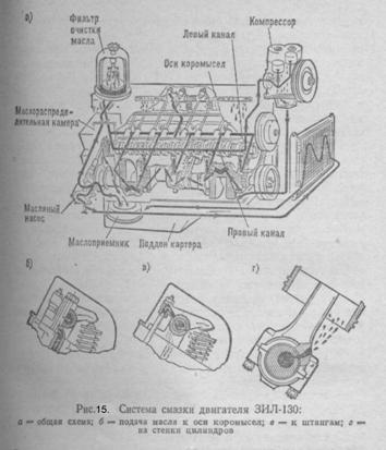 ЦЕНТРАЛЬНАЯ НАУЧНАЯ БИБЛИОТЕКА Дипломная работа Устройство и  Схема системы смазки двигателя ЗИЛ 130 показана на рис 15 а Масло из поддона картера через маслоприемник засасывается в масляный насос