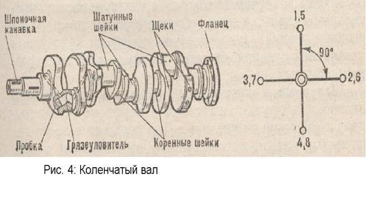 дипломная работа на тему двигатель зил 130