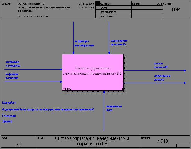 Контекстная диаграмма a-0 отражает баннерная и контекстная реклама сравнение